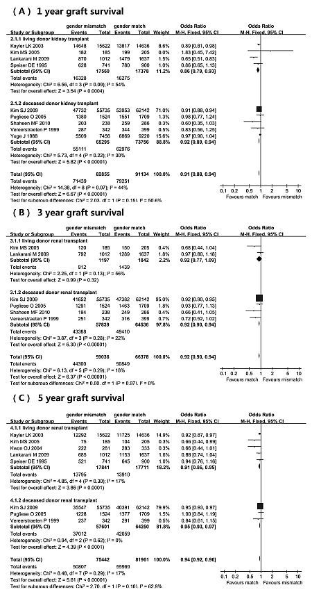 Effect Of Gender On Transplant Outcomes A Meta-Analysis -5186