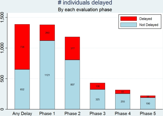 Delays in the Live Kidney Donor Evaluation Process  - ATC Abstracts