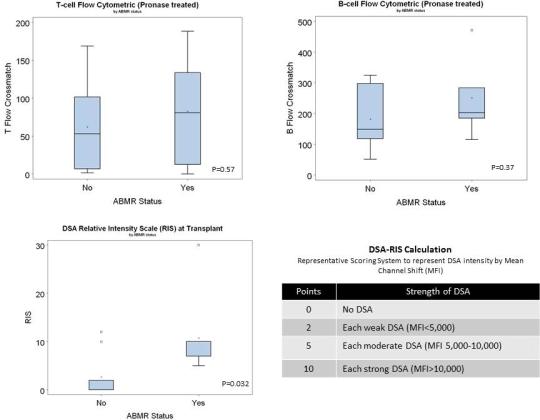 Factors Predicting Risk for Antibody-Mediated Rejection in
