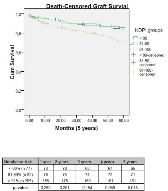 Standardized Pre-Implantation Kidney Biopsies of Expanded Criteria