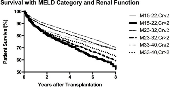 Is MELD Score a Significant Predictor of Post-Transplant Mortality