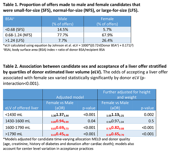 Candidate Sex And Size Disparity In Liver Offer Acceptance - Atc Abstracts-9012
