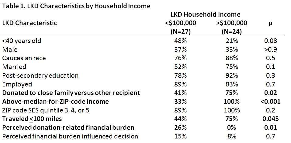 Socioeconomic Status and Perceived Donation-Related