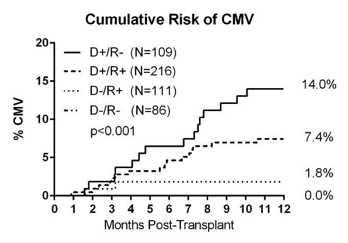 D+/R- patients had the highest risk of developing CMV disease and 5 out the 15 patients had VGC therapy held due to neutropenia ...