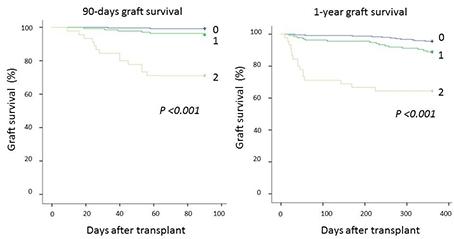 Lactate/platelet Ratio after Liver Transplantation