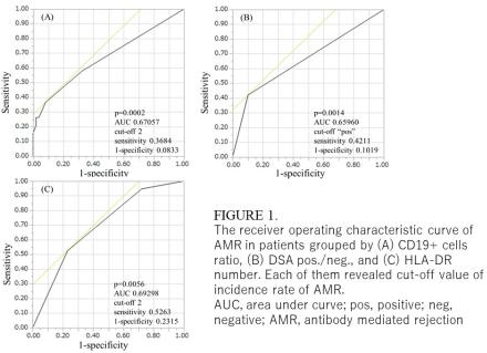 CD19+ Cell Ratio as a Predictive Marker of Antibody Mediated