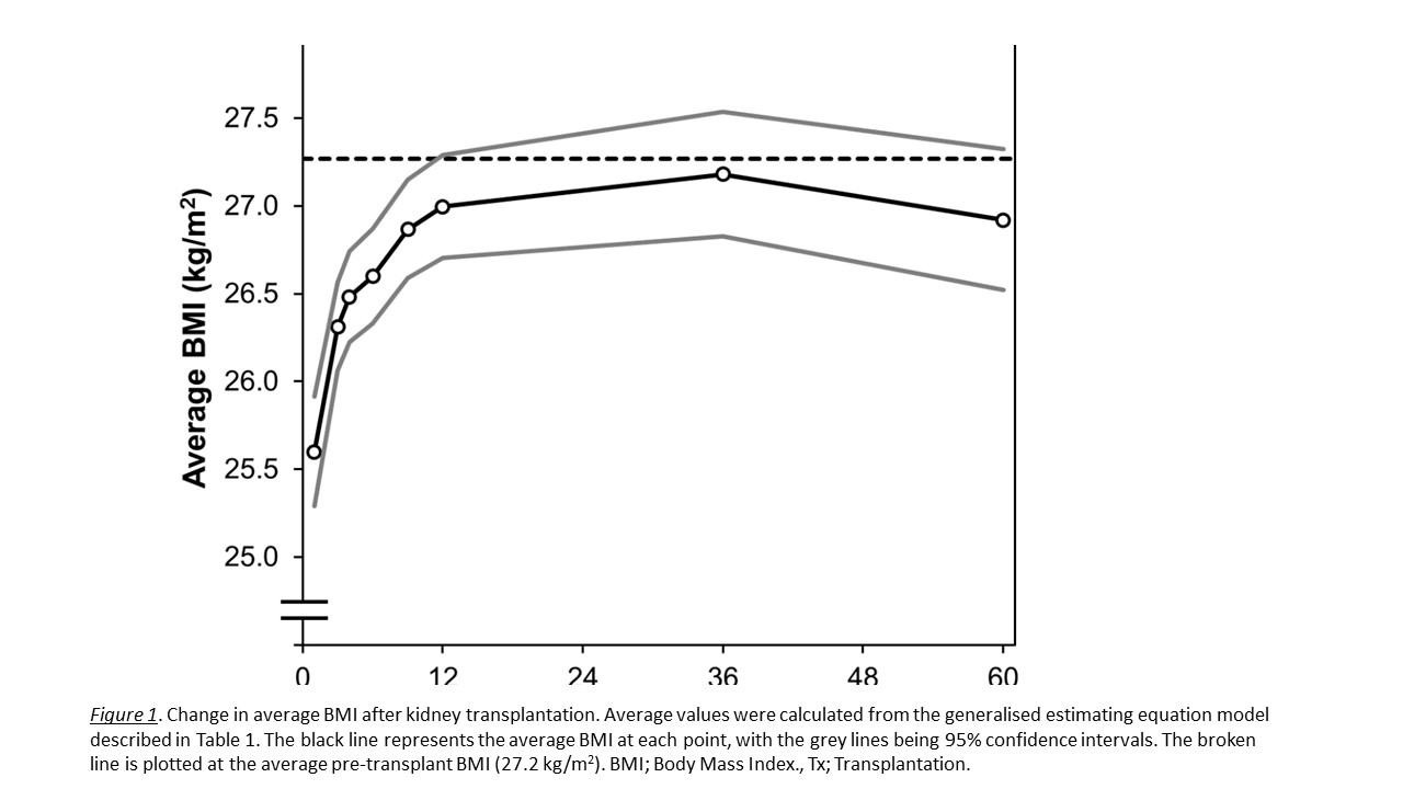 Changes in Body Mass Index and Outcomes after Kidney