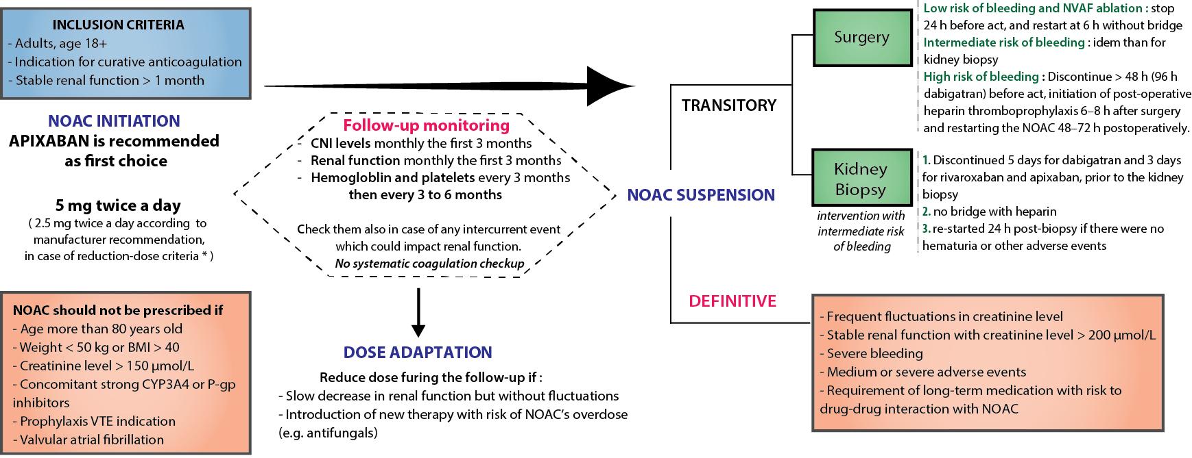Novel Oral Anticoagulants in Kidney Transplantation: Results