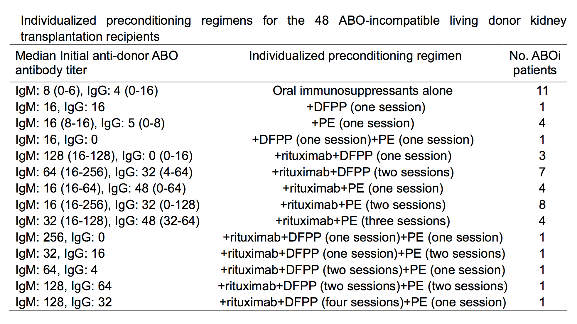 Individualized Preconditioning for ABO-Incompatible Living